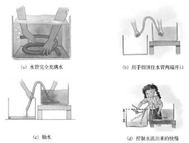大气压在生活中的运用图片