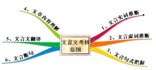 师说知识结构图
