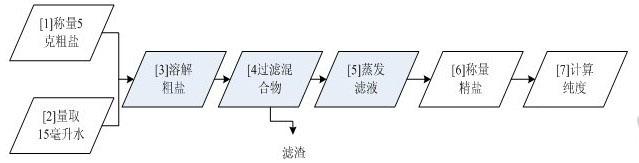 高中铝镁的知识结构图