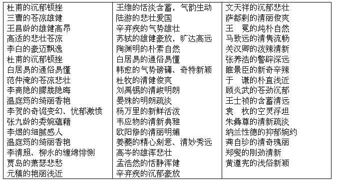 了解古典诗词形象,感受语言之美(6)