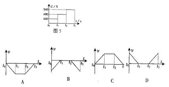 """过程中秤的示数大于人的体重,人""""超重"""",人向下加速或向上减速运动。所以BC错误。本题选AD。   点评:当物体连同它的支持无或悬挂物一起在竖直方向加速运动时,若加速度方向向上,物体对支持无或悬挂物的压力或拉力大于他的重力,物体的运动不是加速上升就是减速下降;若就速度方向向下,物体对支持无或悬挂物的压力或拉力小于他的重力,物体的运动不是加速下降就是减速上升。   除了以上有关牛顿第二定律的试题解题方法,实际上对于这类高中物理知识点,还有很多方法,同学们在做练习的时候,一定要注意归纳总"""