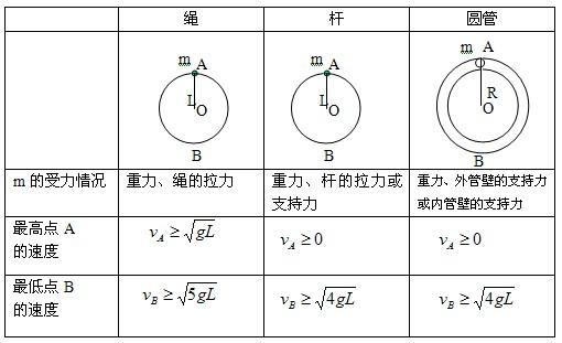 高中物理知识点总结