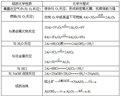 铝三种元素的原子结构示意图