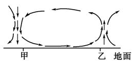 气压带和风带(2)图片