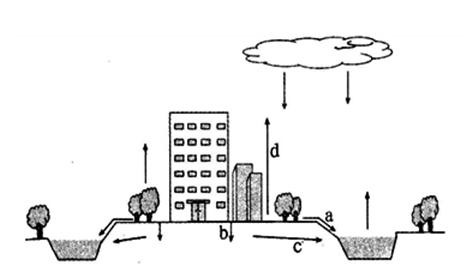 自然界的水循环;; 水循环环节示意图图片下载分享;