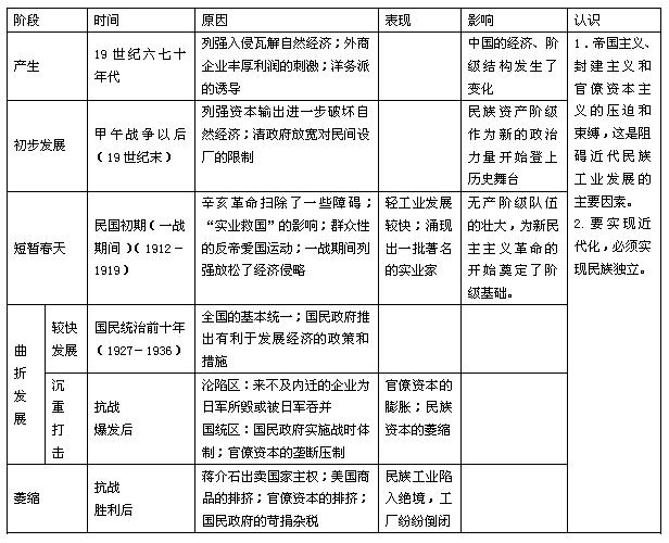 中国民族资本主义的曲折发展 2