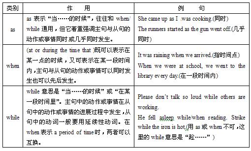 高考英语语法精讲:状语从句