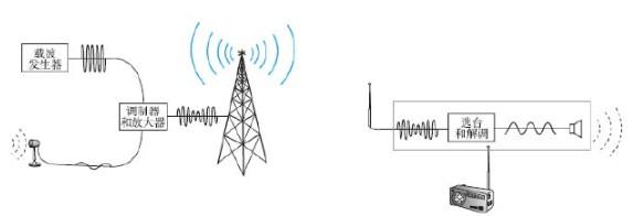 发射时声音信号转变为电信号加载在高频电磁波上发射